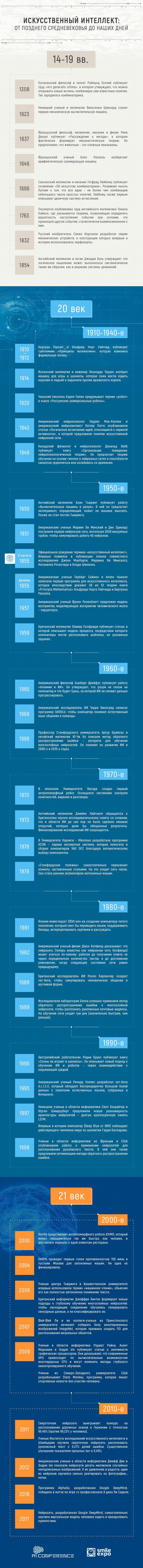 AI Conference: Iskusstvennyiy intellekt: ot pozdnego Srednevekovya do nashih dney (infografika) 1