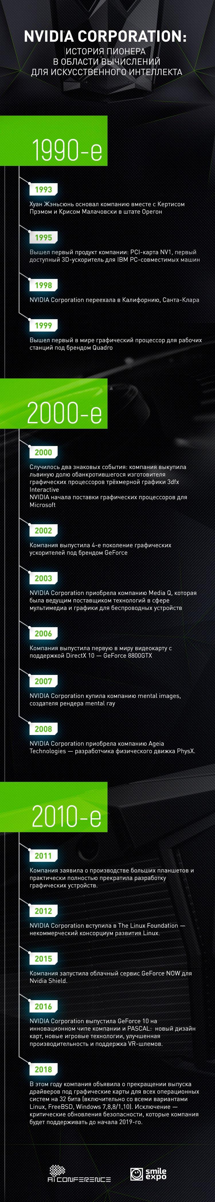 Artificial Intelligence Conference: NVIDIA Corporation: istoriya pionera v oblasti vyichisleniy dlya iskusstvennogo intellekta - 1