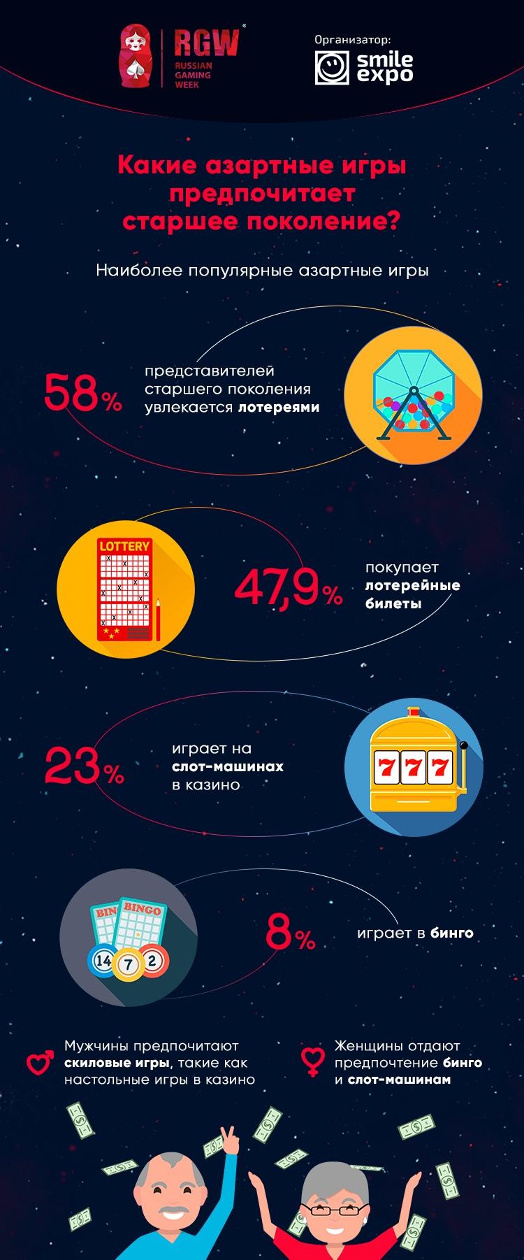 Игорные предпочтения старшего поколения. Инфографика - RGW