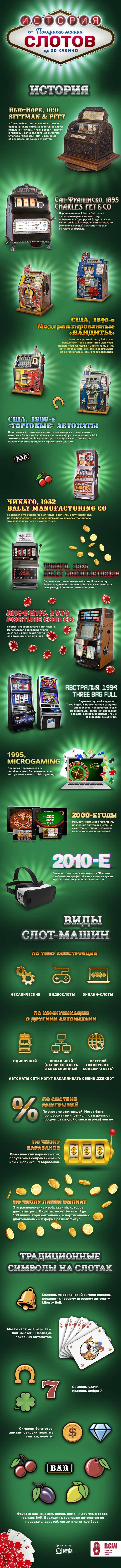 RGW Moscow: Istoriya slotov: ot pokernyih mashin do 3D-kazino (infografika) 1