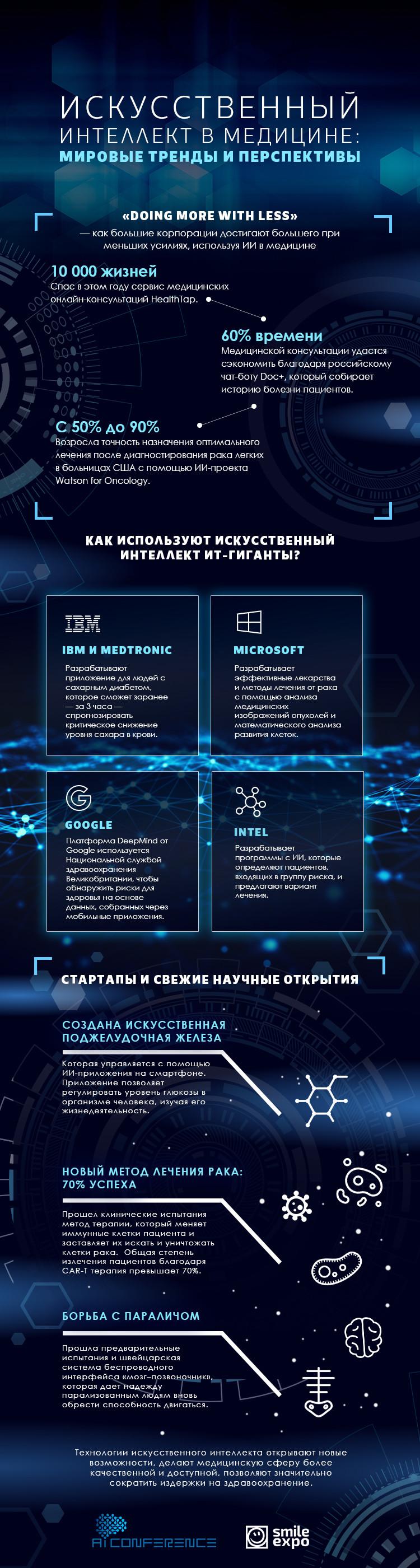 AI Conference: Iskusstvennyiy intellekt v meditsine: mirovyie trendyi i perspektivyi 1