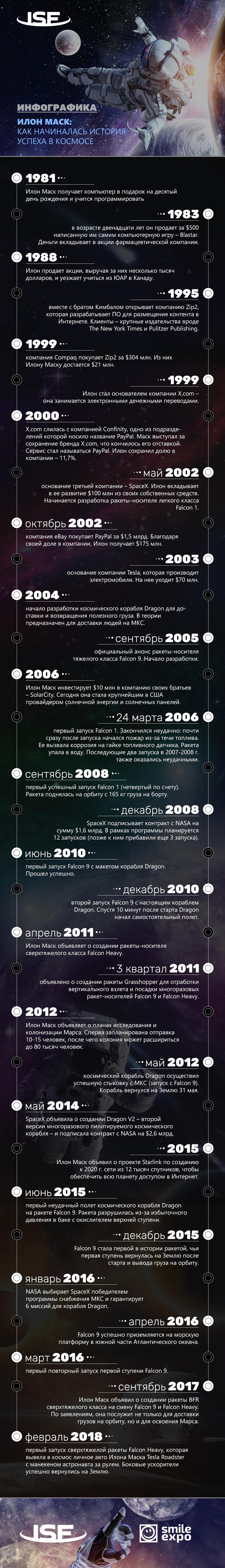 InSpace Forum: Ilon Mask: kak nachinalas istoriya uspeha v kosmose 1