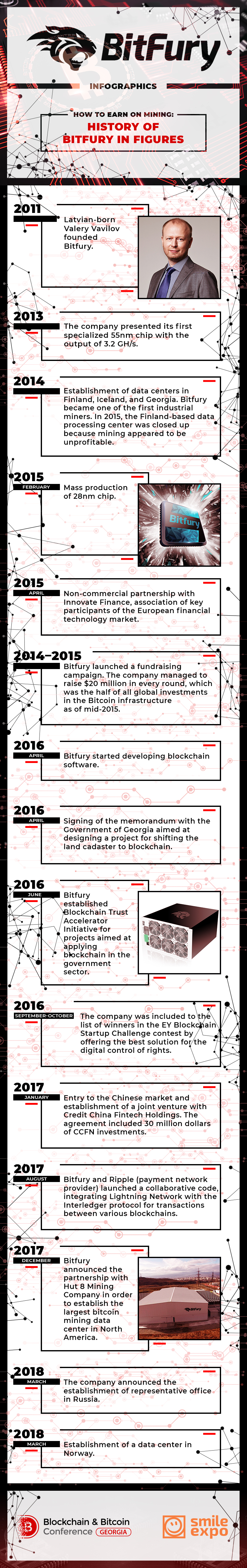 BBC Geogia: How to earn on mining: history of Bitfury in figures (infographics) 1