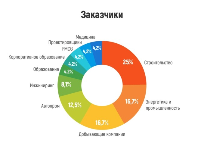 AR/VR/MR Conference: От хайпа – к экономически эффективным решениям: что происходит в индустрии смешанной реальности в России