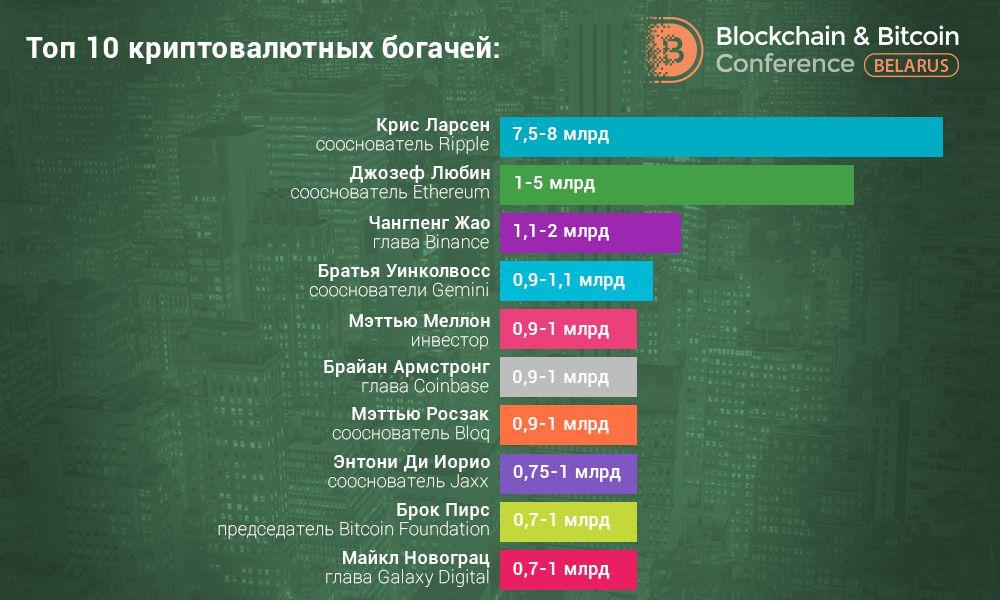 Blockchain & Bitcoin Conference Belarus: Forbes впервые определил криптобогачей