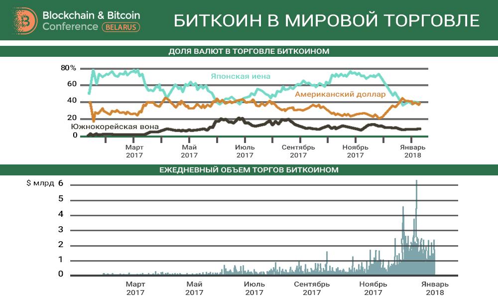 Blockchain & Bitcoin Conference Belarus: Криптоэксперты соберутся 27 февраля в Минске на Blockchain & Bitcoin Conference Belarus
