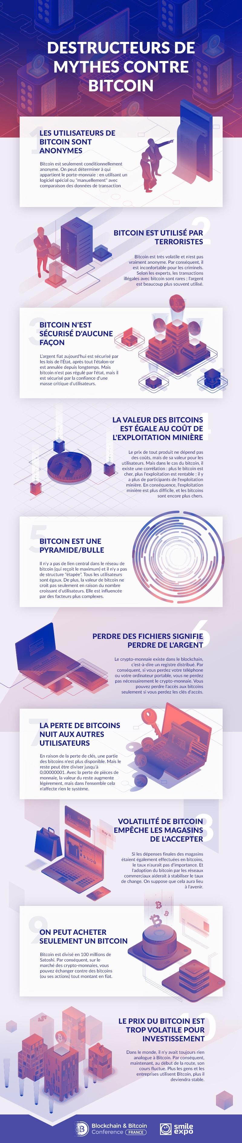 Infographie : destructeurs de mythes contre Bitcoin