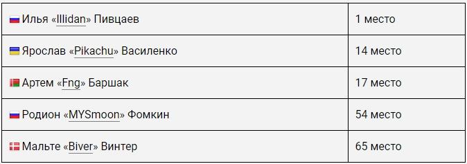 eSPORTconf Russia 2018: Портал Cybersport.ru опубликовал рейтинг лучших игроков в Dota 2 - 1