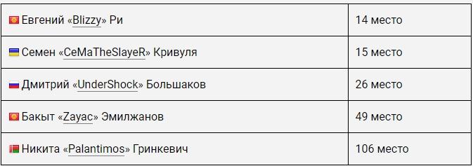 eSPORTconf Russia 2018: Портал Cybersport.ru опубликовал рейтинг лучших игроков в Dota 2 - 2