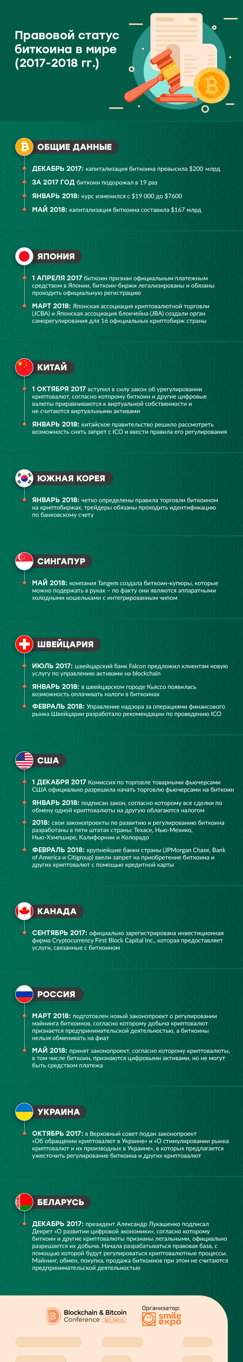 Правовой статус биткоина в мире (2017-2018 гг.). Инфографика