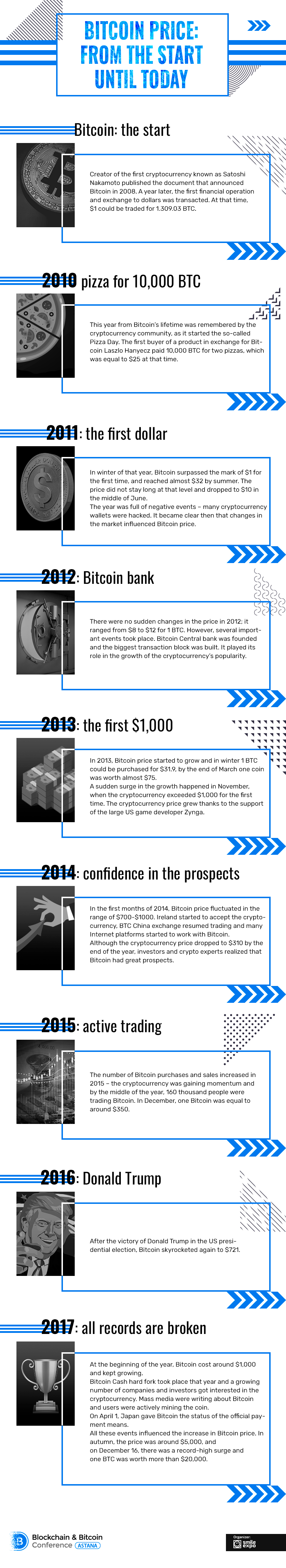 How was Bitcoin price changing? History of evolution of the most popular crypto coin