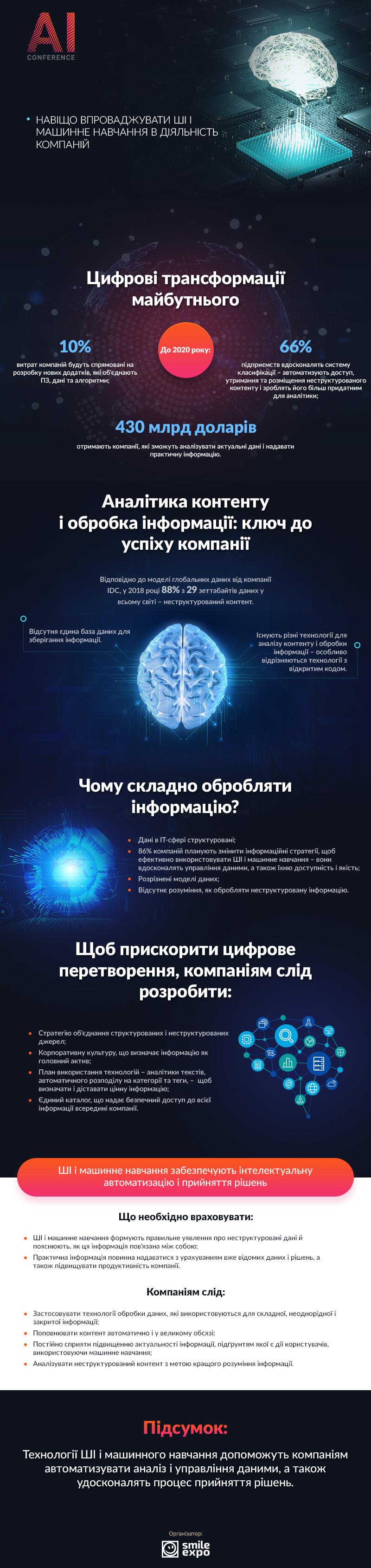Чому слід впроваджувати AI і машинне навчання в роботу компаній: інфографіка