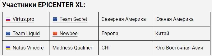 eSportconf ukraine: Ukraine's Natus Vincere to participate in EPICENTER XL championship