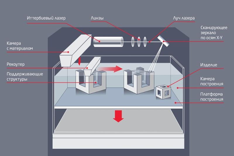 3D Print Expo: Селективное лазерное плавление (SLM)