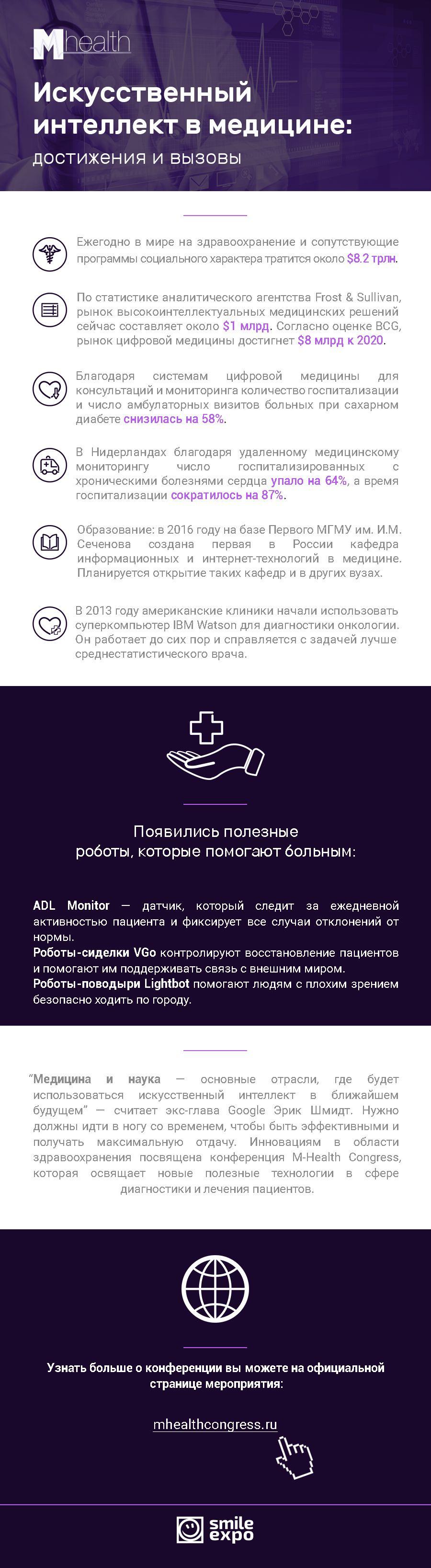 M-Health Congress: Искусственный интеллект в медицине. Инфографика