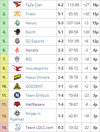 eSportConf RU. Na'Vi вышла на девятое место в квалификационном турнире ESL Pro League