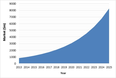 3D printing materials market will increase ten-fold to $8bn by 2025 - 1