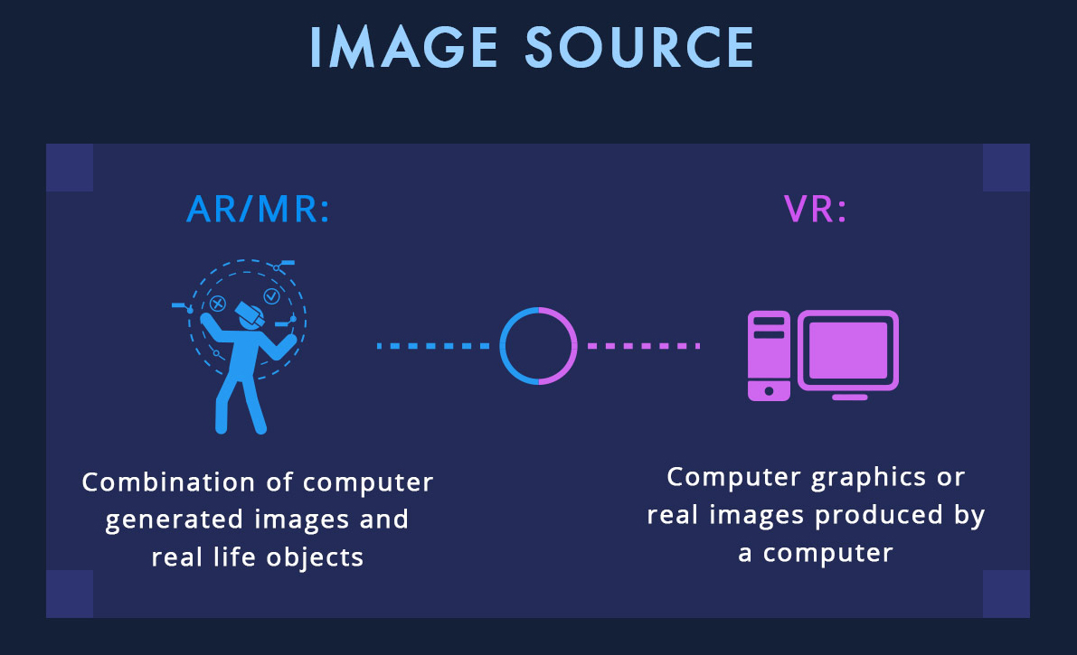 What's the difference between VR, AR and MR? - 2
