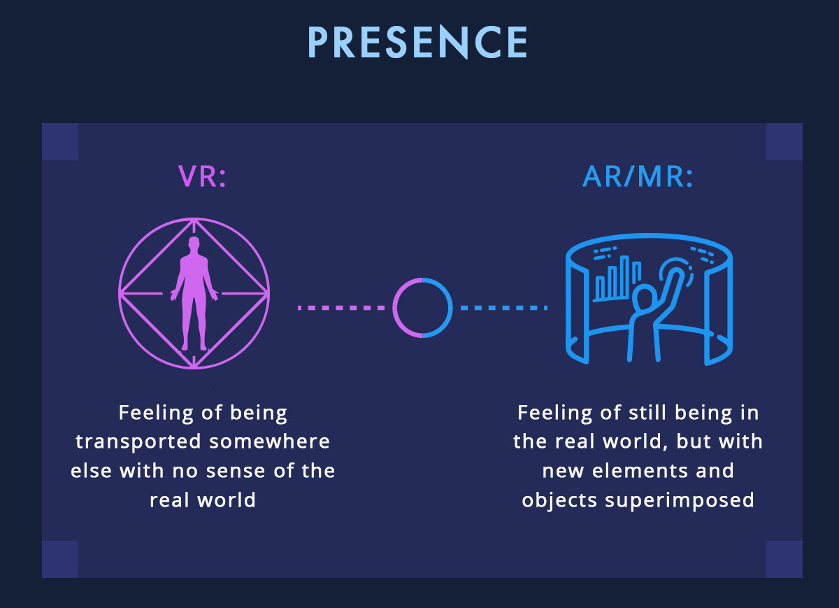 What's the difference between VR, AR and MR? - 5