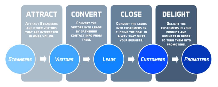 Успешное использование маркетинга в соцсетях - схема