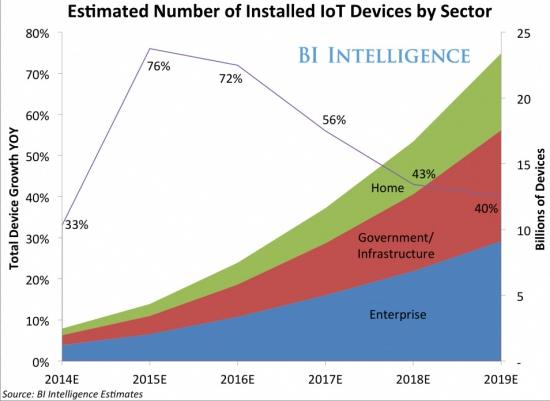 IoT в Украине присутствует преимущественно в индустриальной сфере