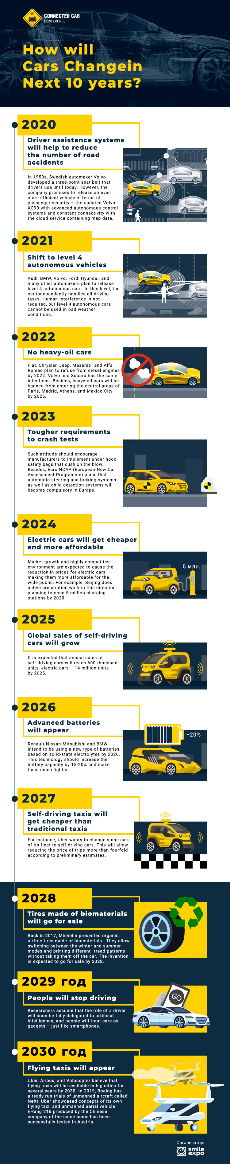 How will Cars Change in Next 10 years? Infographics