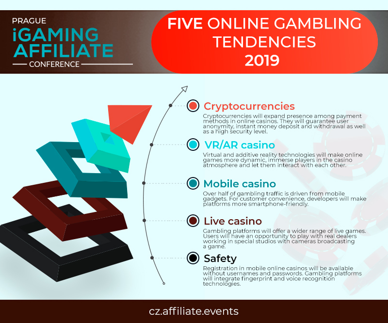 Online gambling platforms and their tendencies in 2019