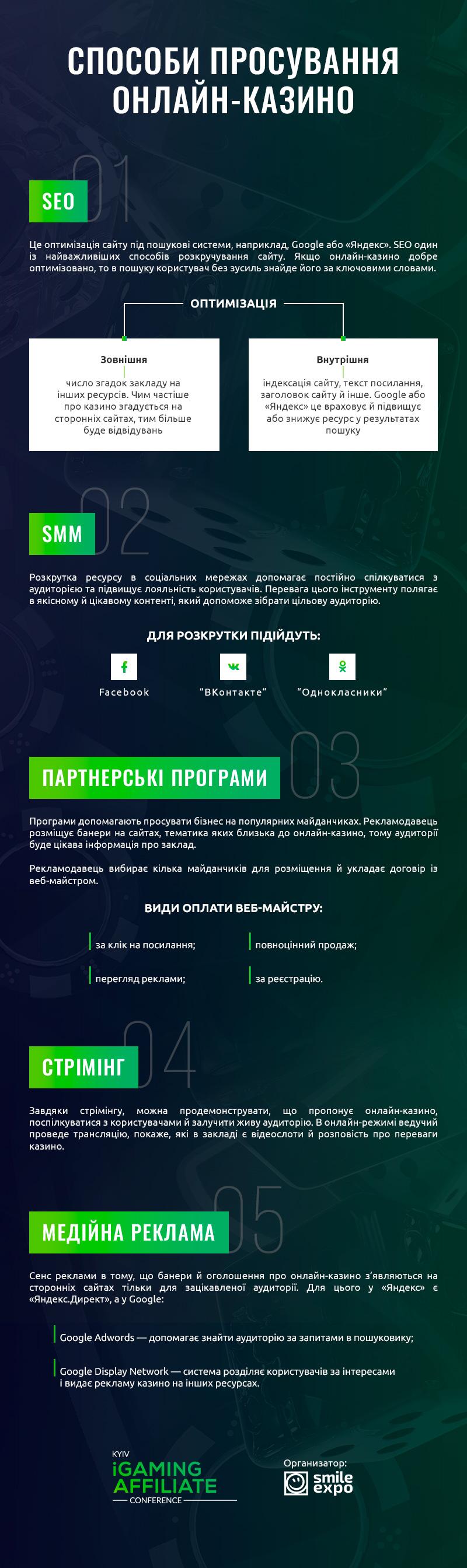 Топ-5 інструментів для просування онлайн-казино. Інфографіка