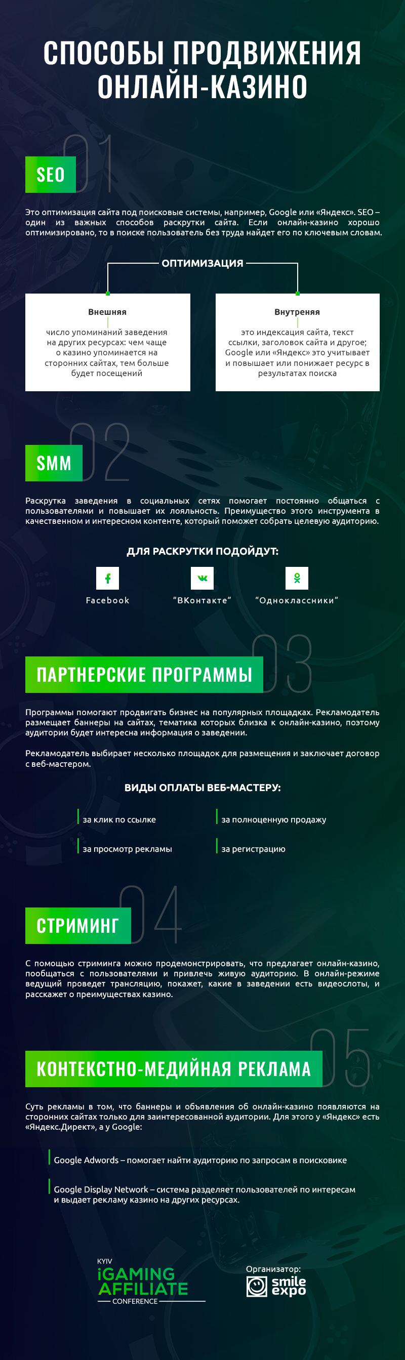 Топ-5 инструментов для продвижения онлайн-казино. Инфографика