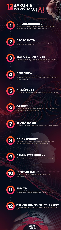 Інфографіка: 12 принципів використання штучного інтелекту