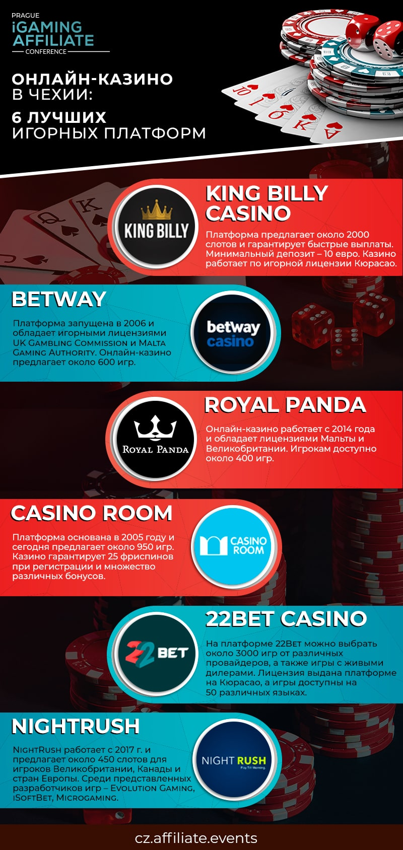 Лучшие онлайн-казино в Чехии: подборка игорных платформ