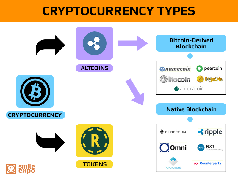 cryptocurrency type