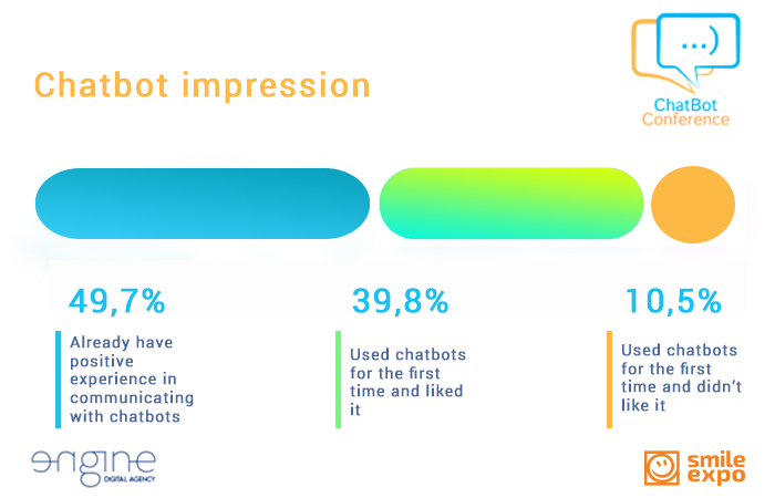 The ENGINE Digital chatbot found out content preferences of the Ukrainian Facebook users (2)
