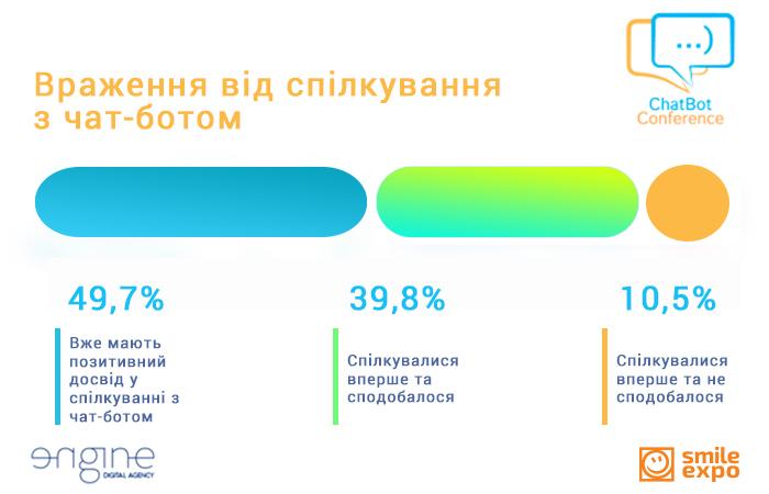 Чат-бот ENGINE Digital визначив улюблений контент українських користувачів Facebook (2)