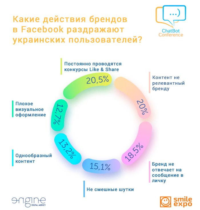 Чат-бот ENGINE Digital выяснил, какой контент любят украинские пользователи Facebook (1)