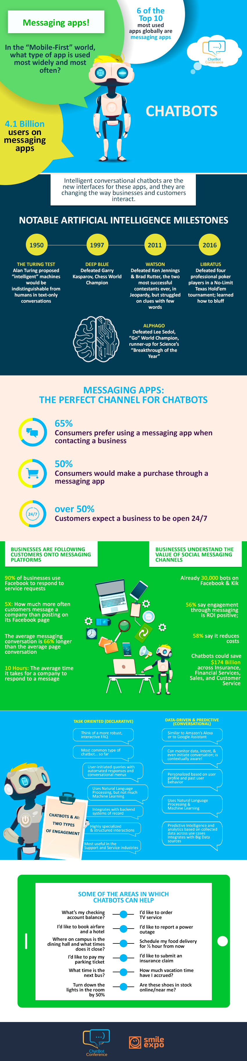 Why chat bots replace other interaction tools? Infographics