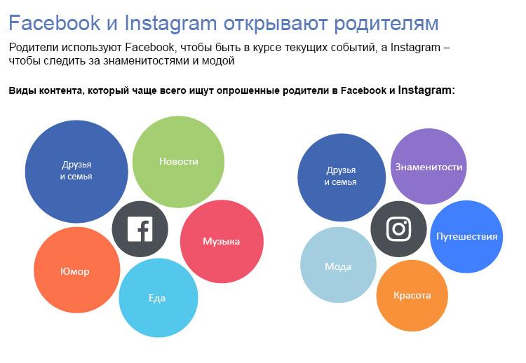 активность в Facebook и Instagram