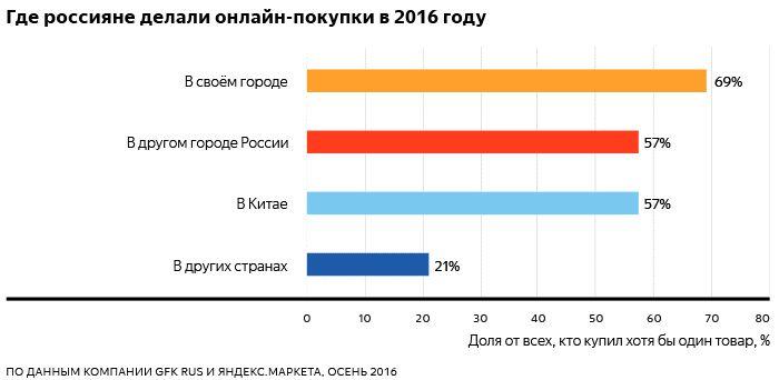 Интернет-продажи в России 2016-2017