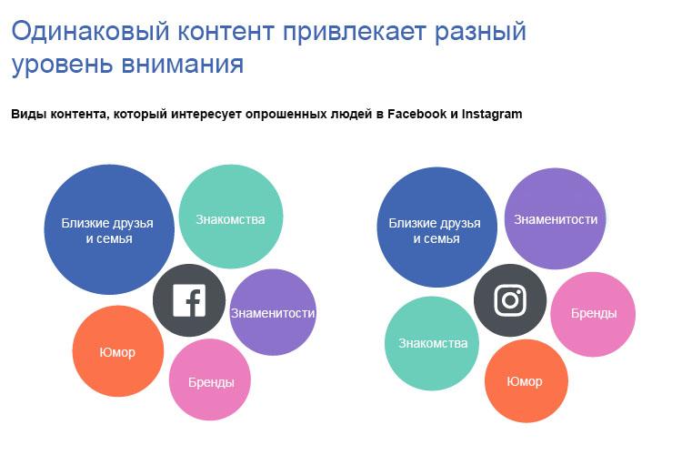 в чём связь между Facebook и Instagram
