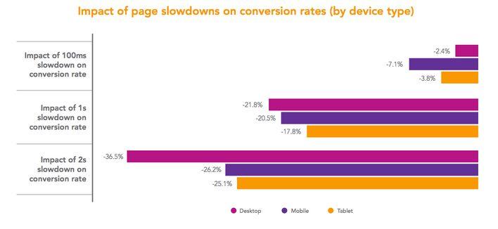 как скорость загрузки сайта влияет на конверсию