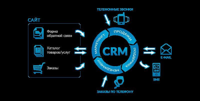 Автоматизация маркетинга - рассылка писем через CRM-систему