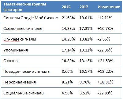 Факторы ранжирования в поисковой выдаче Гугла в 2015 и 2017 годах