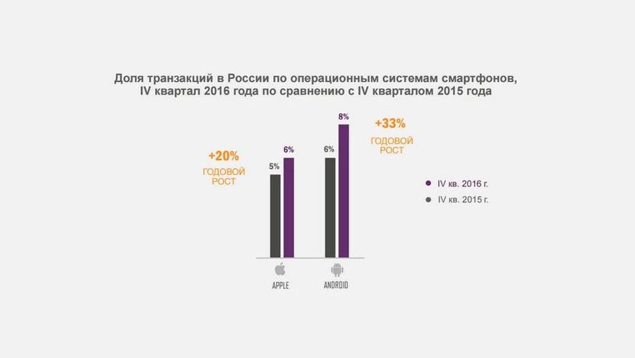 Уровень мобильной конверсии: Россия в десятке лидеров