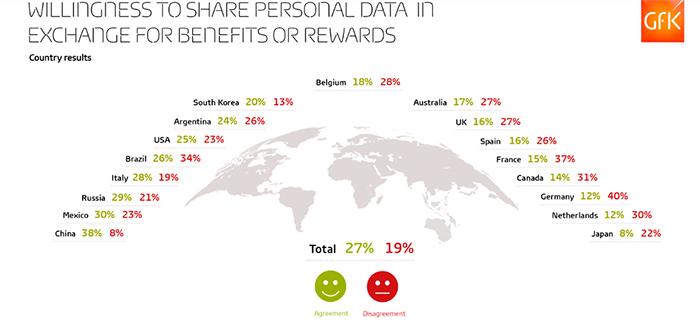 Личные данные пользователей социальных сетей