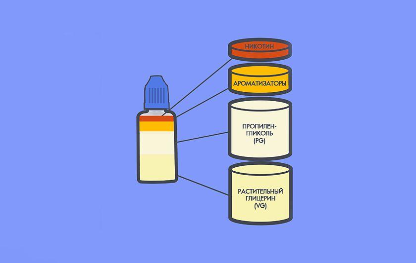 Состав жидкости для вейпа