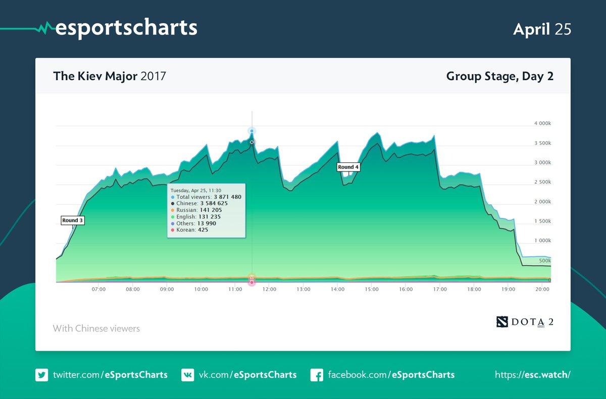 eSports Charts
