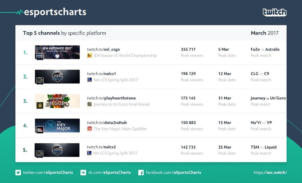 Самые популярные Twitch-каналы и события за март 2017