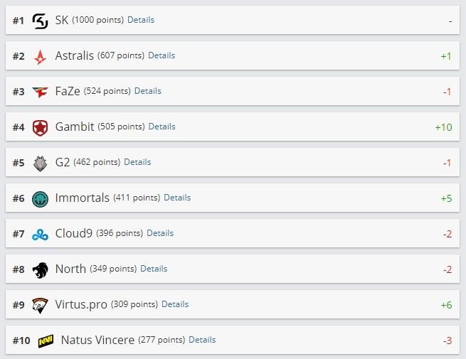 pgl major krakow, рейтинг, киберспорт, Gambit в группе Winners, а Na'Vi – Losers