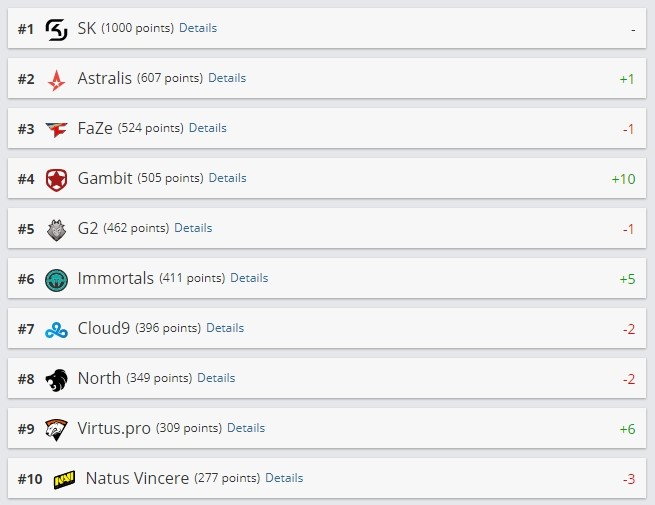 pgl major krakow, рейтинг, киберспорт, Gambit в группе Winners, а Na'Vi – Losers, eSport conf Ukraine, eSport conf Ukraine 2017