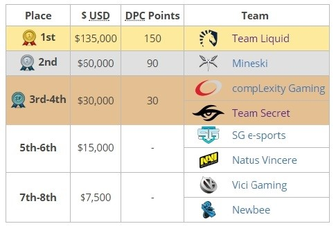 eSportconf Ukraine, esport, cybersport, SL i-League Invitational S3, Team Liquid